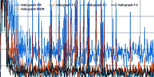 No REM Rebound Chart