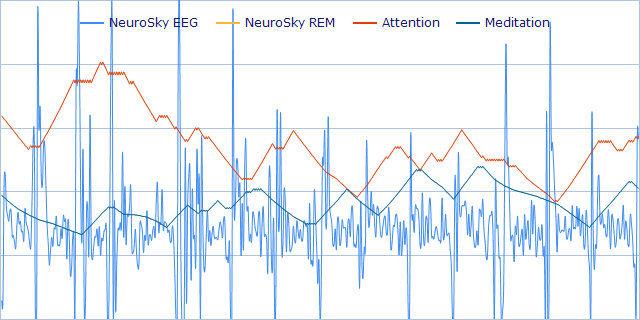 Rapid Eye Movements Electroencephalograph