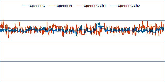EEG Baseline