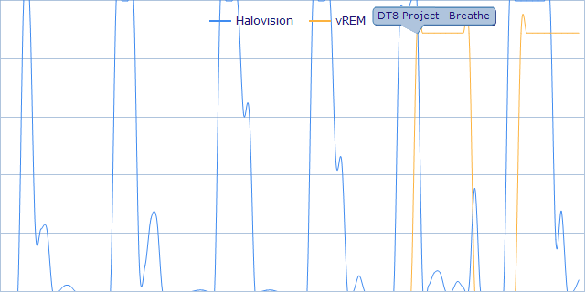 Halovision EOG Eye Movements