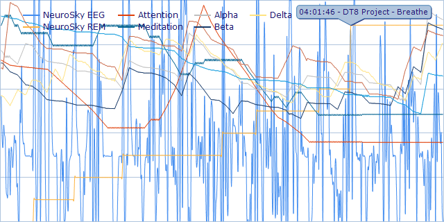 Sleep and Consciousness Research Graph
